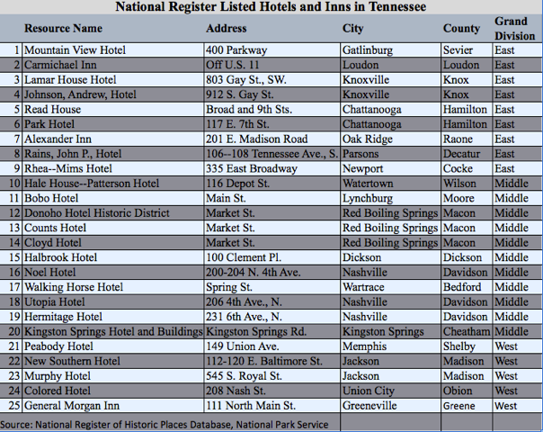 National Register-Listed Hotels and Inns in TN.